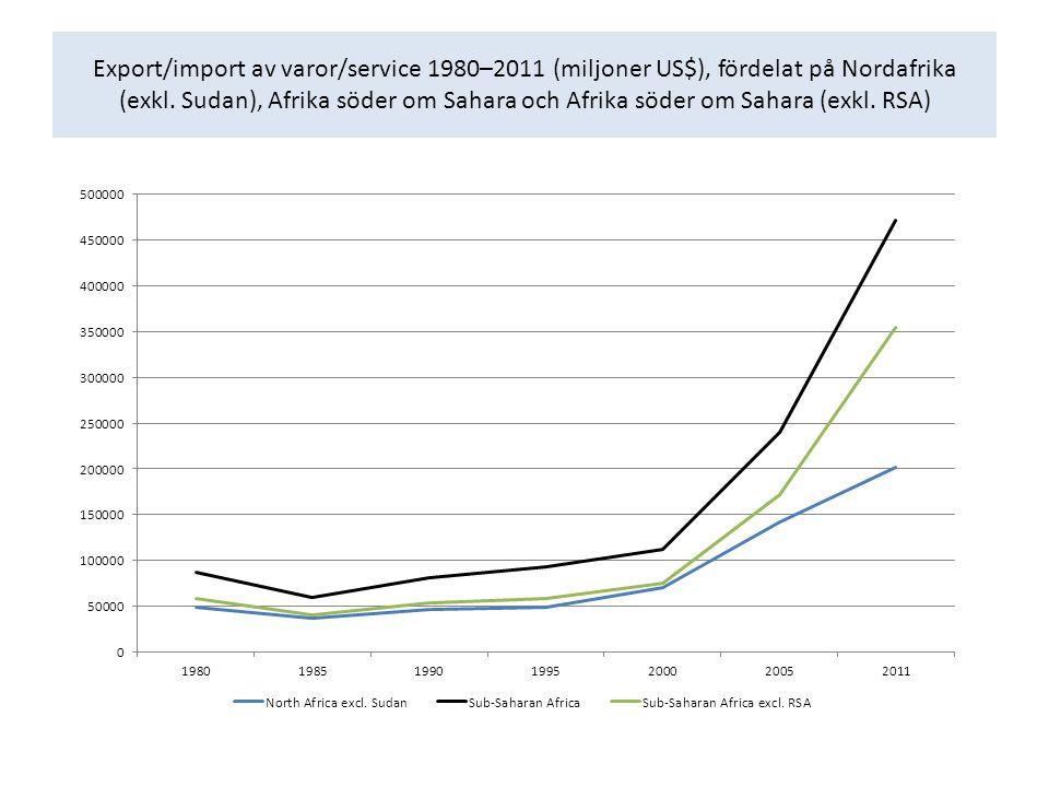 Export/import av varor/service 1980–2011 (miljoner US$), fördelat på Nordafrika (exkl.