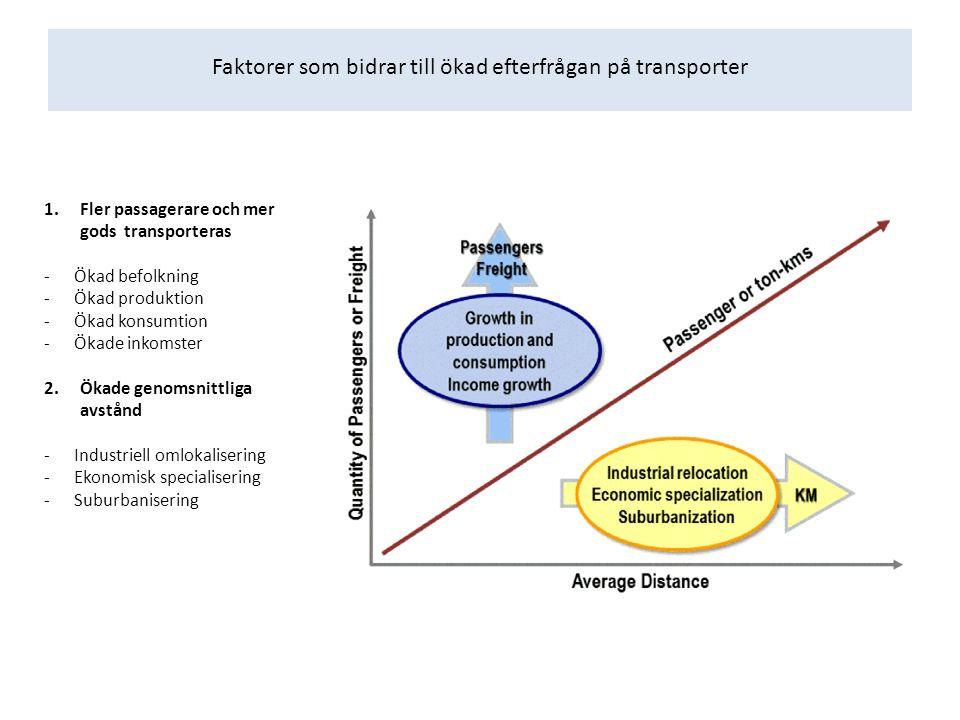 Faktorer som bidrar till ökad efterfrågan på transporter 1.Fler passagerare och mer gods transporteras -Ökad befolkning -Ökad produktion -Ökad konsumtion -Ökade inkomster 2.Ökade genomsnittliga avstånd -Industriell omlokalisering -Ekonomisk specialisering -Suburbanisering