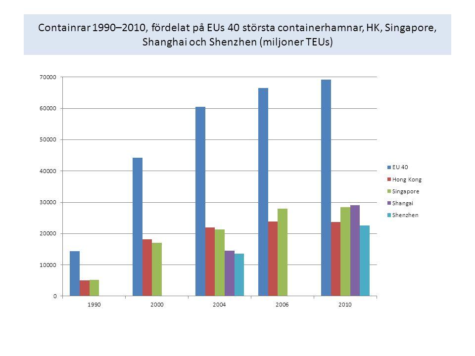 Containrar 1990–2010, fördelat på EUs 40 största containerhamnar, HK, Singapore, Shanghai och Shenzhen (miljoner TEUs)