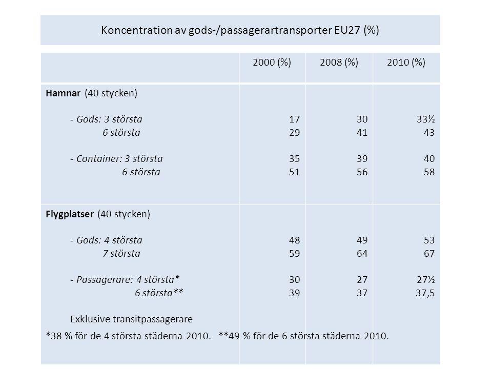 Koncentration av gods-/passagerartransporter EU27 (%) 2000 (%)2008 (%)2010 (%) Hamnar (40 stycken) - Gods: 3 största 6 största - Container: 3 största 6 största 17 29 35 51 30 41 39 56 33½ 43 40 58 Flygplatser (40 stycken) - Gods: 4 största 7 största - Passagerare: 4 största* 6 största** Exklusive transitpassagerare 48 59 30 39 49 64 27 37 53 67 27½ 37,5 *38 % för de 4 största städerna 2010.
