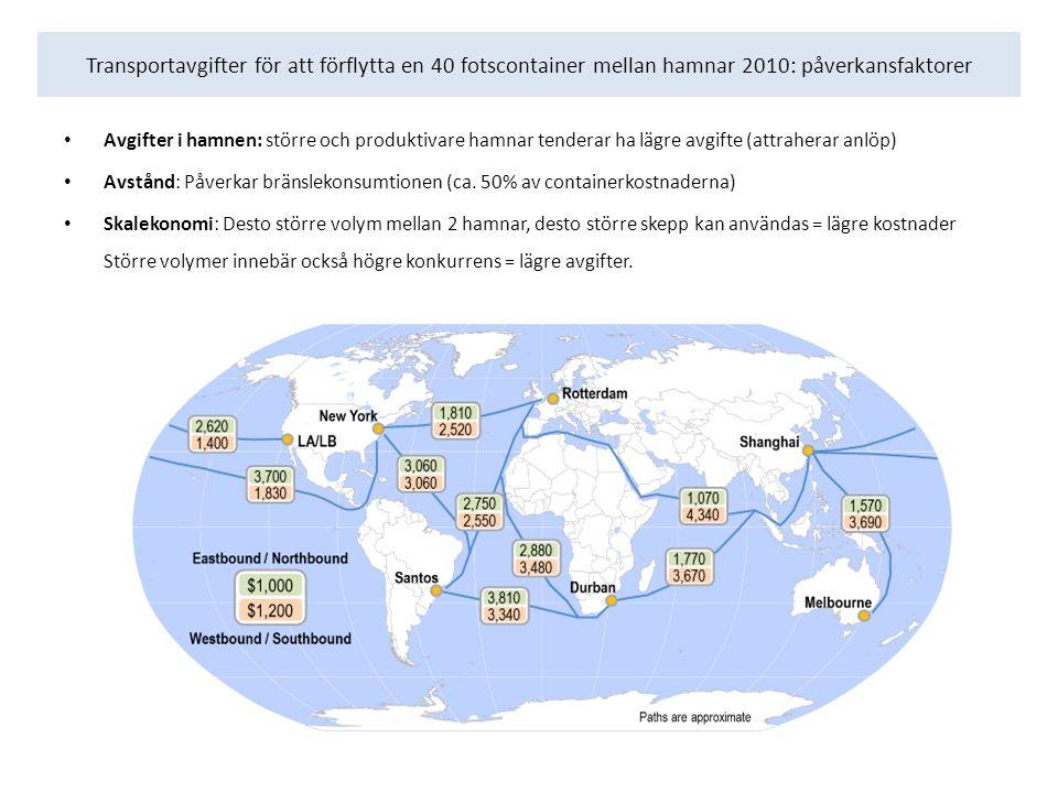 Transportavgifter för att förflytta en 40 fotscontainer mellan hamnar 2010: påverkansfaktorer Avgifter i hamnen: större och produktivare hamnar tenderar ha lägre avgifte (attraherar anlöp) Avstånd: Påverkar bränslekonsumtionen (ca.