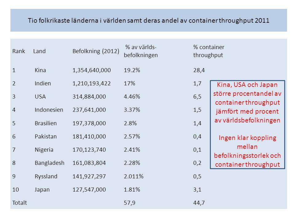 Tio folkrikaste länderna i världen samt deras andel av container throughput 2011 RankLandBefolkning (2012) % av världs- befolkningen % container throughput 1 Kina1,354,640,00019.2%28,4 2 Indien1,210,193,42217%1,7 3 USA314,884,0004.46%6,5 4 Indonesien237,641,0003.37%1,5 5 Brasilien197,378,0002.8%1,4 6 Pakistan181,410,0002.57%0,4 7 Nigeria170,123,7402.41%0,1 8 Bangladesh161,083,8042.28%0,2 9 Ryssland141,927,2972.011%0,5 10 Japan127,547,0001.81%3,1 Totalt57,944,7 Kina, USA och Japan större procentandel av container throughput jämfört med procent av världsbefolkningen Ingen klar koppling mellan befolkningsstorlek och container throughput