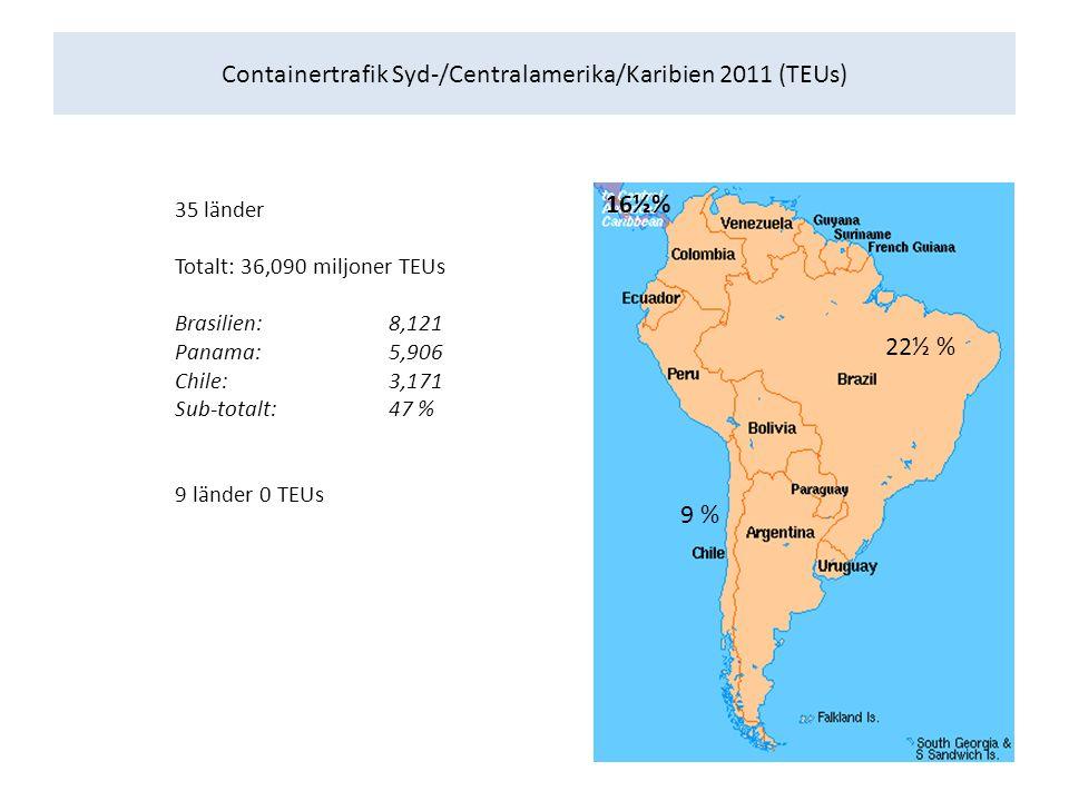 Containertrafik Syd-/Centralamerika/Karibien 2011 (TEUs) 35 länder Totalt: 36,090 miljoner TEUs Brasilien:8,121 Panama: 5,906 Chile: 3,171 Sub-totalt: 47 % 9 länder 0 TEUs 16½% 9 % 22½ %
