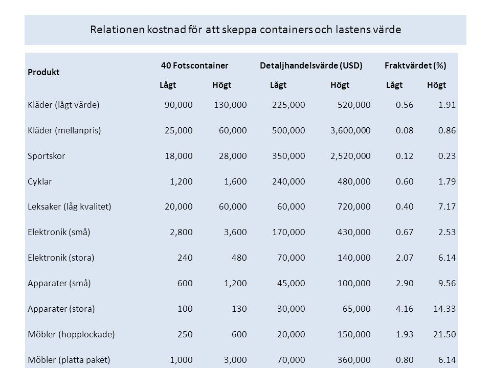 Relationen kostnad för att skeppa containers och lastens värde Produkt 40 FotscontainerDetaljhandelsvärde (USD)Fraktvärdet (%) LågtHögtLågtHögtLågtHögt Kläder (lågt värde)90,000130,000225,000520,0000.561.91 Kläder (mellanpris)25,00060,000500,0003,600,0000.080.86 Sportskor18,00028,000350,0002,520,0000.120.23 Cyklar1,2001,600240,000480,0000.601.79 Leksaker (låg kvalitet)20,00060,000 720,0000.407.17 Elektronik (små)2,8003,600170,000430,0000.672.53 Elektronik (stora)24048070,000140,0002.076.14 Apparater (små)6001,20045,000100,0002.909.56 Apparater (stora)10013030,00065,0004.1614.33 Möbler (hopplockade)25060020,000150,0001.9321.50 Möbler (platta paket)1,0003,00070,000360,0000.806.14 Delar till bilar60015,00050,000375,0000.778.60