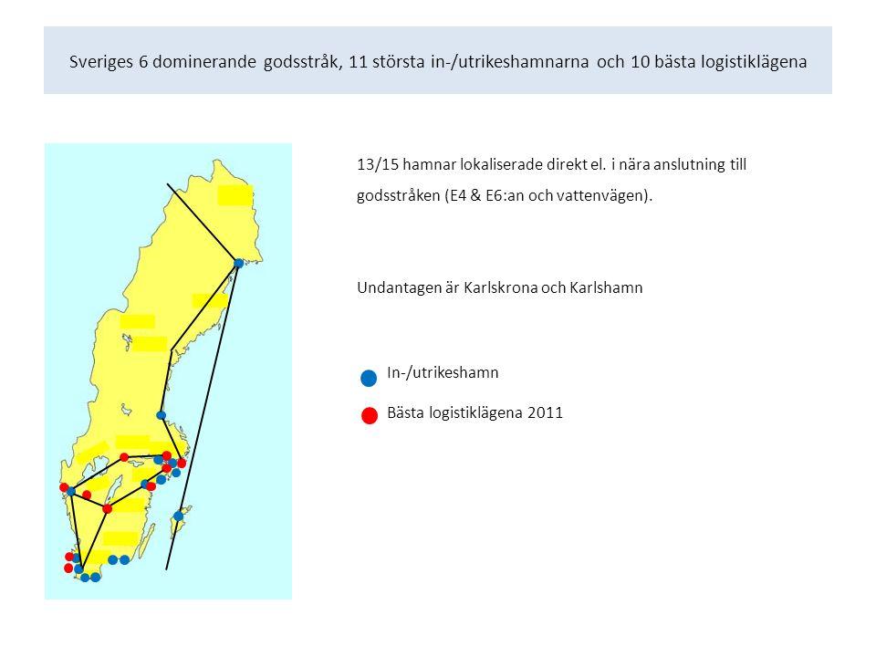 Sveriges 6 dominerande godsstråk, 11 största in-/utrikeshamnarna och 10 bästa logistiklägena 13/15 hamnar lokaliserade direkt el.