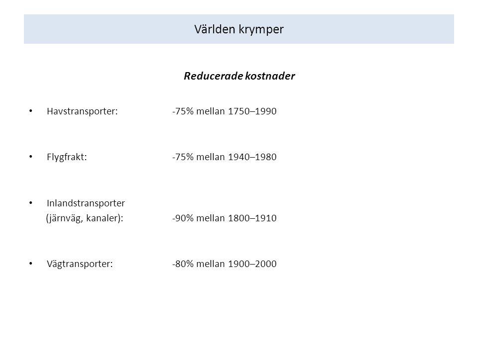 Världen krymper Reducerade kostnader Havstransporter: -75% mellan 1750–1990 Flygfrakt:-75% mellan 1940–1980 Inlandstransporter (järnväg, kanaler): -90% mellan 1800–1910 Vägtransporter: -80% mellan 1900–2000