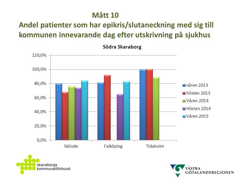 Mått 10 Andel patienter som har epikris/slutaneckning med sig till kommunen innevarande dag efter utskrivning på sjukhus