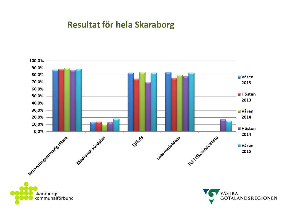 Resultat för hela Skaraborg