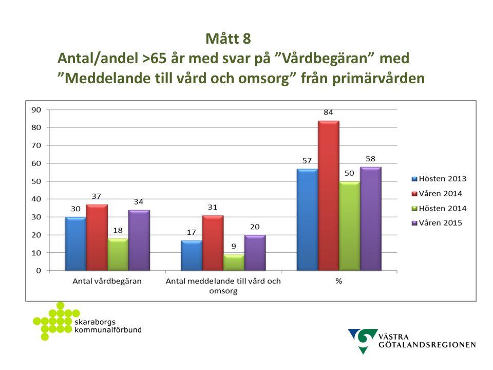 Mått 8 Antal/andel >65 år med svar på Vårdbegäran med Meddelande till vård och omsorg från primärvården