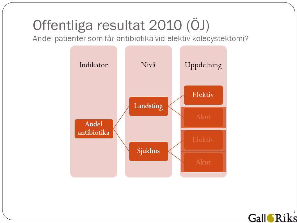Offentliga resultat 2010 (ÖJ) Andel patienter som får antibiotika vid elektiv kolecystektomi.