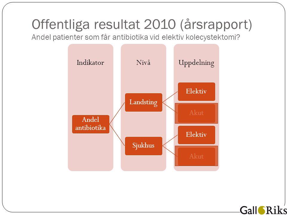 Offentliga resultat 2010 (årsrapport) Andel patienter som får antibiotika vid elektiv kolecystektomi.