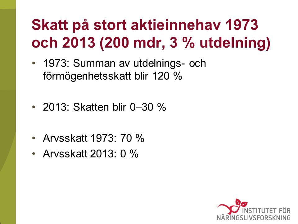 Skatt på stort aktieinnehav 1973 och 2013 (200 mdr, 3 % utdelning) 1973: Summan av utdelnings- och förmögenhetsskatt blir 120 % 2013: Skatten blir 0–30 % Arvsskatt 1973: 70 % Arvsskatt 2013: 0 %