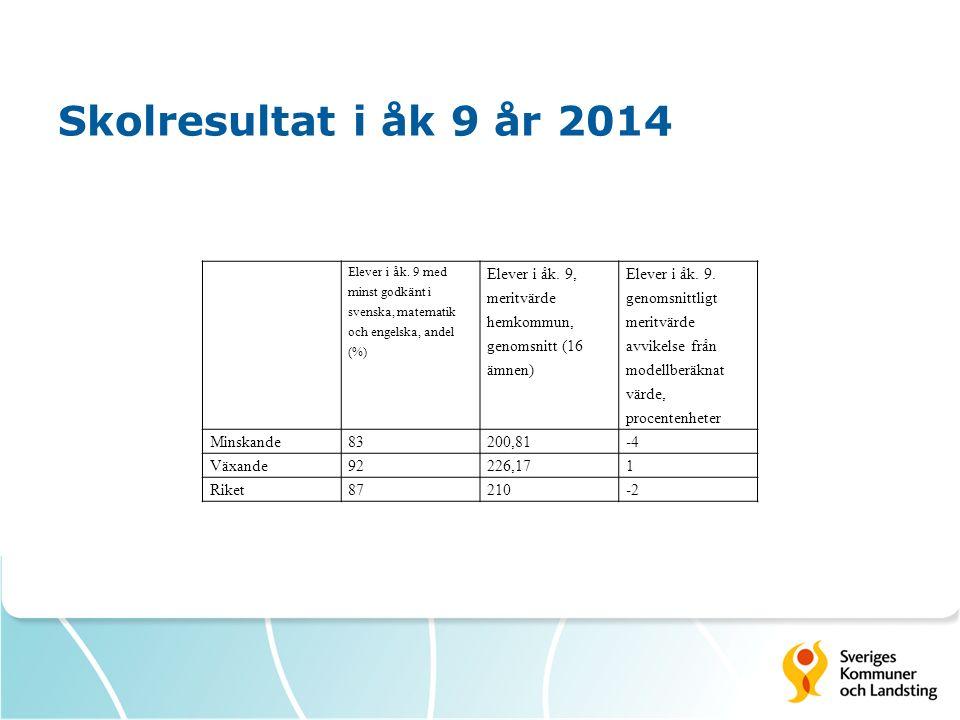 Skolresultat i åk 9 år 2014 Elever i åk. 9 med minst godkänt i svenska, matematik och engelska, andel (%) Elever i åk. 9, meritvärde hemkommun, genoms