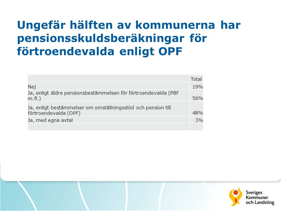 Ungefär hälften av kommunerna har pensionsskuldsberäkningar för förtroendevalda enligt OPF Total Nej19% Ja, enligt äldre pensionsbestämmelsen för fört