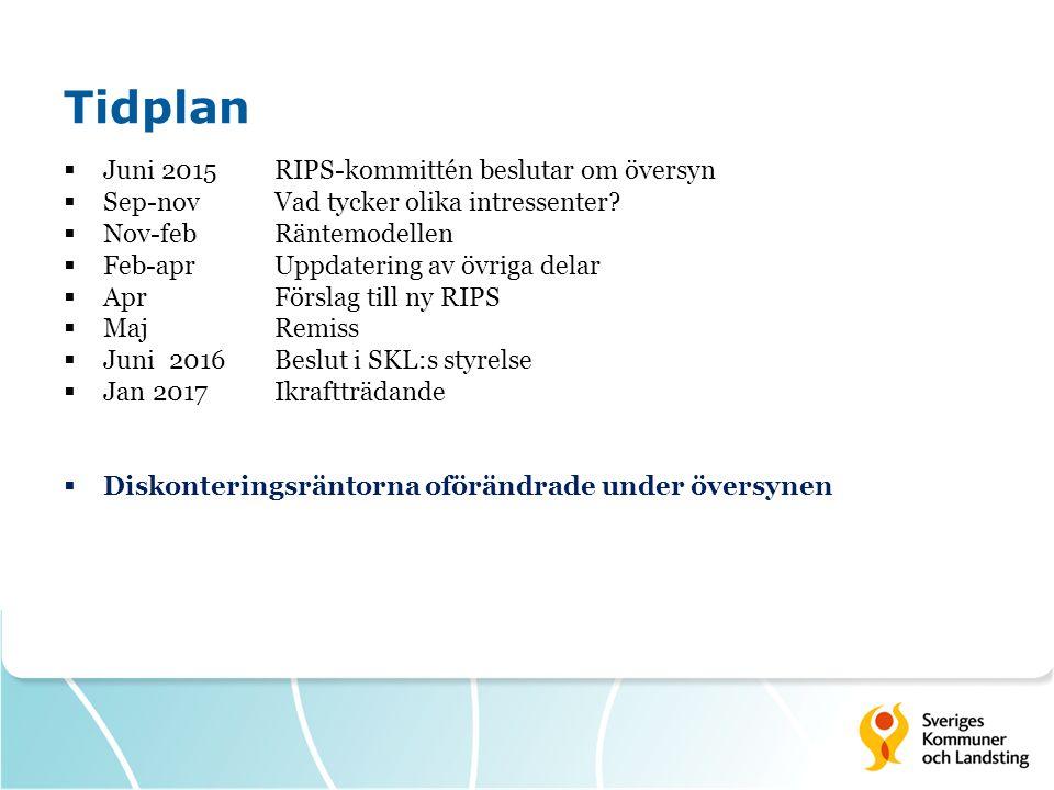 Tidplan  Juni 2015RIPS-kommittén beslutar om översyn  Sep-nov Vad tycker olika intressenter?  Nov-febRäntemodellen  Feb-aprUppdatering av övriga d