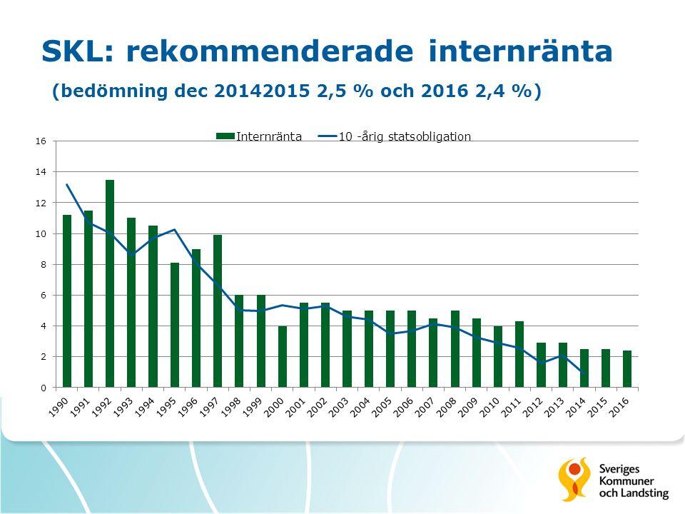 SKL: rekommenderade internränta (bedömning dec 20142015 2,5 % och 2016 2,4 %)