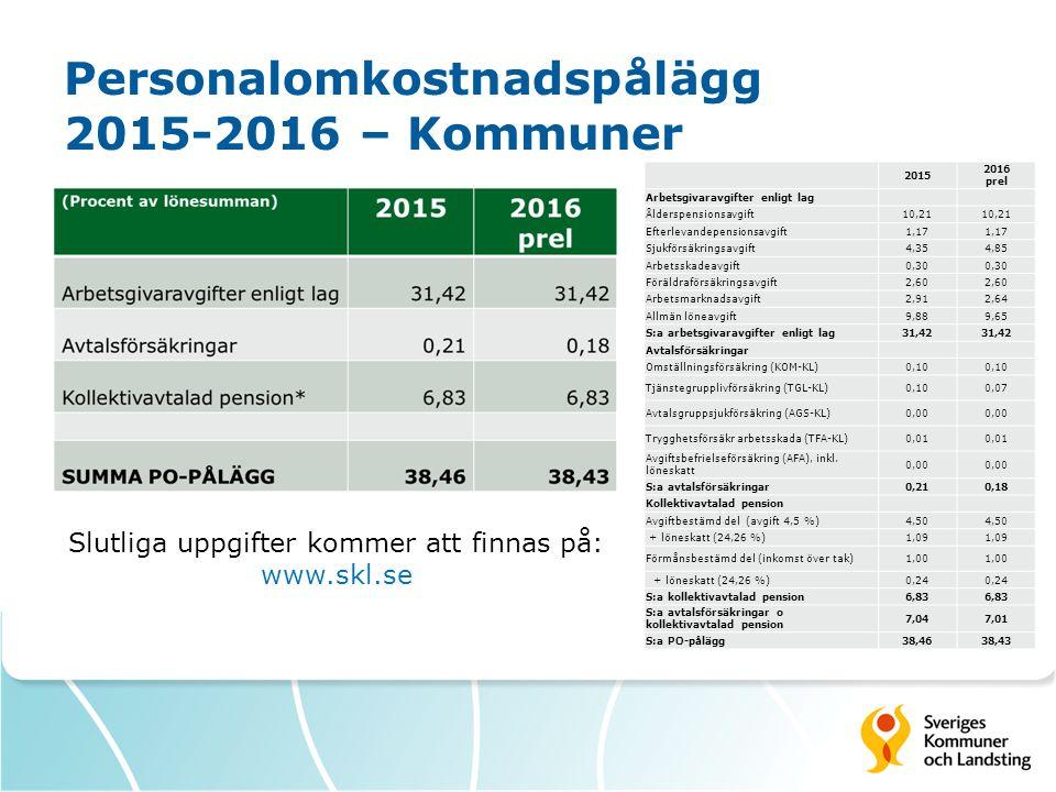 Personalomkostnadspålägg 2015-2016 – Kommuner Slutliga uppgifter kommer att finnas på: www.skl.se 2015 2016 prel Arbetsgivaravgifter enligt lag Ålders