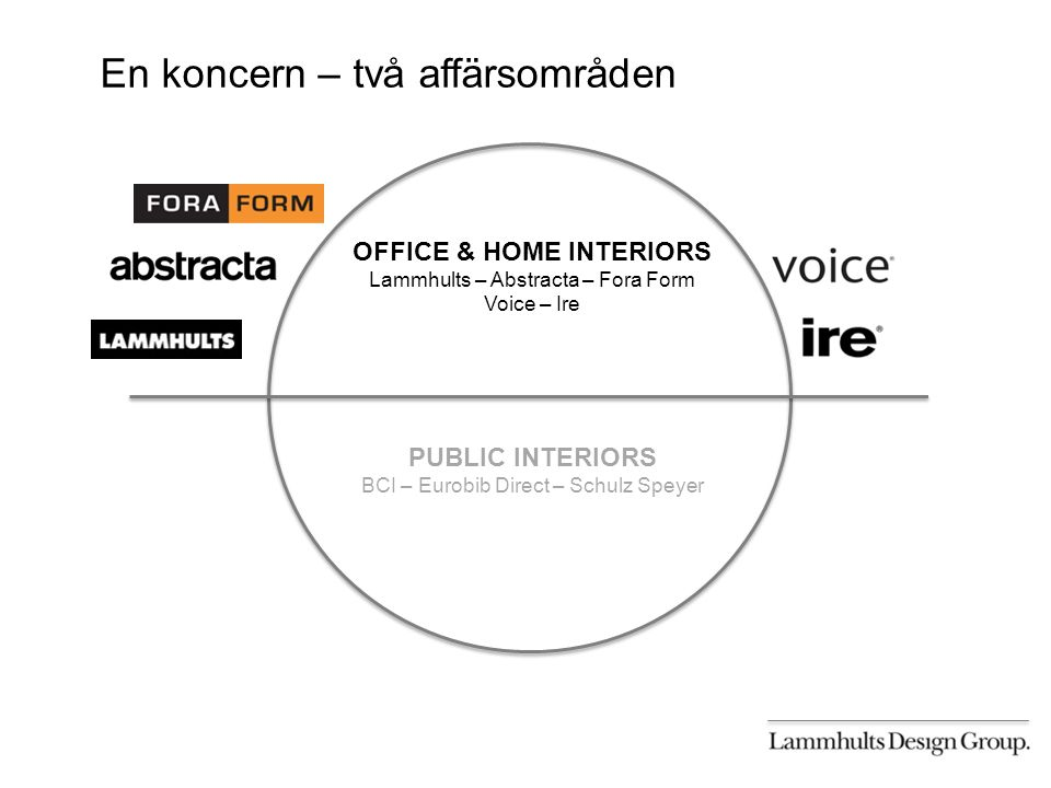 En koncern – två affärsområden OFFICE & HOME INTERIORS Lammhults – Abstracta – Fora Form Voice – Ire PUBLIC INTERIORS BCI – Eurobib Direct – Schulz Speyer