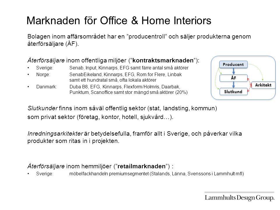 Marknaden för Office & Home Interiors Bolagen inom affärsområdet har en producentroll och säljer produkterna genom återförsäljare (ÅF).