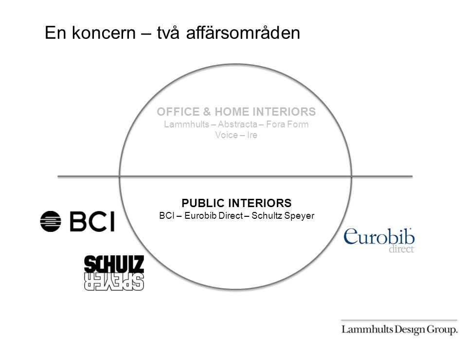 En koncern – två affärsområden OFFICE & HOME INTERIORS Lammhults – Abstracta – Fora Form Voice – Ire PUBLIC INTERIORS BCI – Eurobib Direct – Schultz Speyer