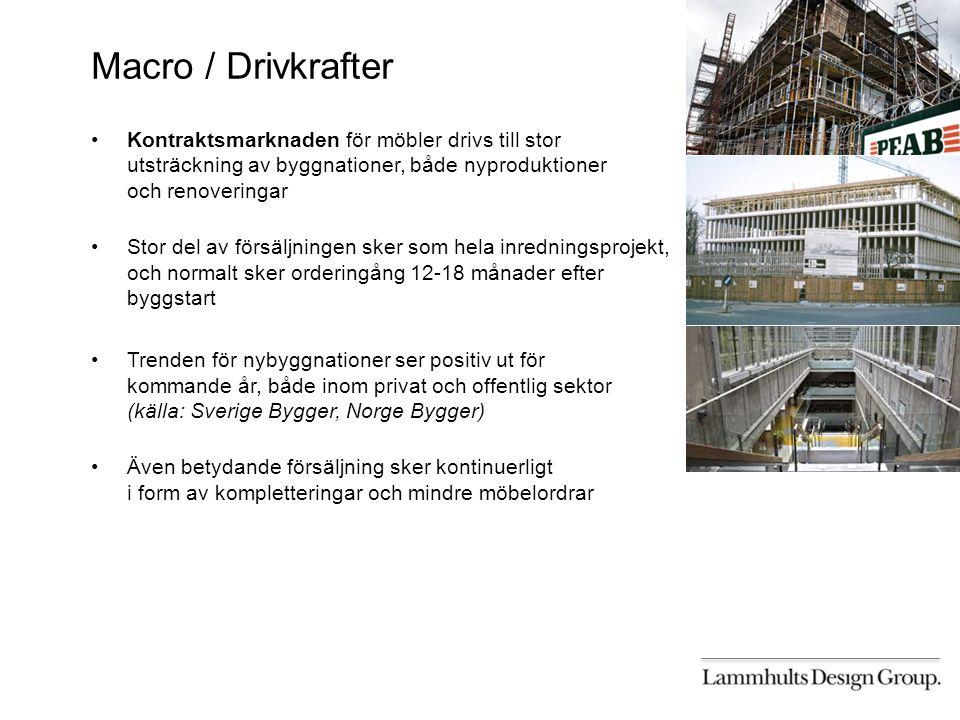 Macro / Drivkrafter Kontraktsmarknaden för möbler drivs till stor utsträckning av byggnationer, både nyproduktioner och renoveringar Stor del av försäljningen sker som hela inredningsprojekt, och normalt sker orderingång 12-18 månader efter byggstart Trenden för nybyggnationer ser positiv ut för kommande år, både inom privat och offentlig sektor (källa: Sverige Bygger, Norge Bygger) Även betydande försäljning sker kontinuerligt i form av kompletteringar och mindre möbelordrar