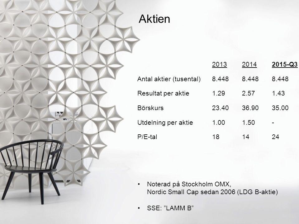 2013 2014 2015-Q3 Antal aktier (tusental)8.4488.4488.448 Resultat per aktie1.292.571.43 Börskurs23.4036.9035.00 Utdelning per aktie1.001.50- P/E-tal181424 Aktien Noterad på Stockholm OMX, Nordic Small Cap sedan 2006 (LDG B-aktie) SSE: LAMM B
