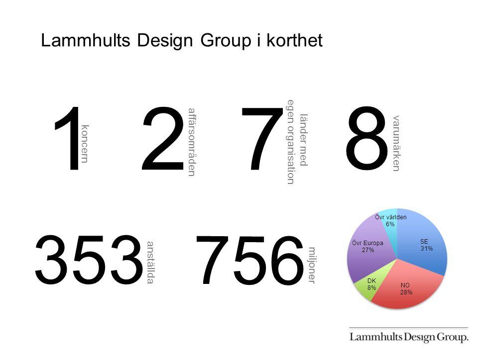 Lammhults Design Group i korthet 2 affärsområden 8 varumärken NO 28% Övr världen 6% SE 31% 353 anställda 756 miljoner 7 länder med egen organisation 1 koncern DK 8% Övr Europa 27%