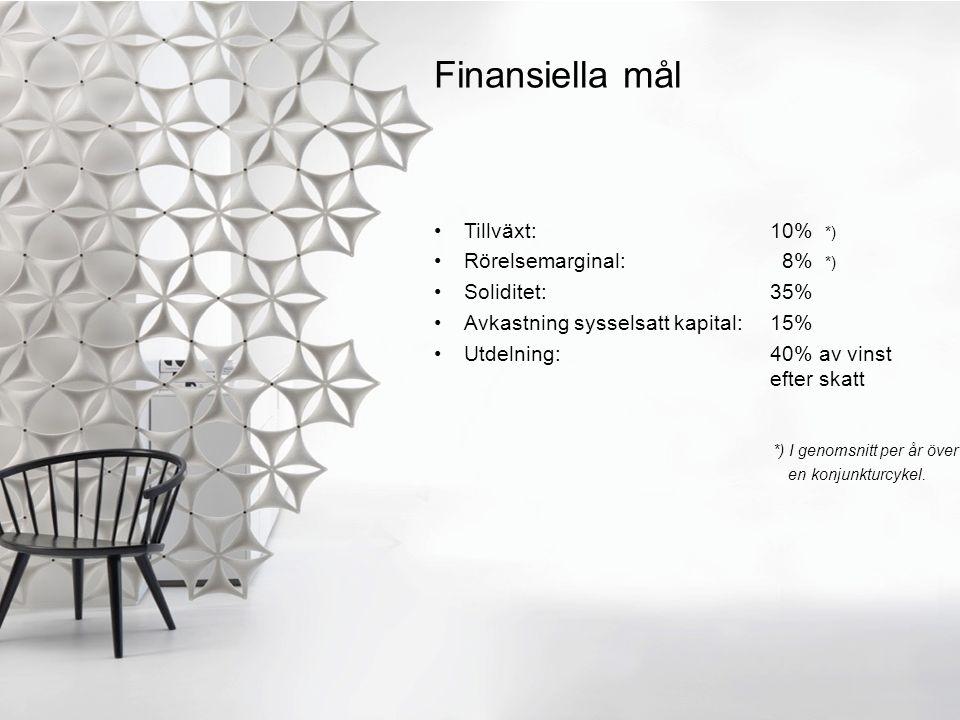 Finansiella mål Tillväxt: 10% *) Rörelsemarginal: 8% *) Soliditet: 35% Avkastning sysselsatt kapital: 15% Utdelning: 40% av vinst efter skatt *) I genomsnitt per år över en konjunkturcykel.