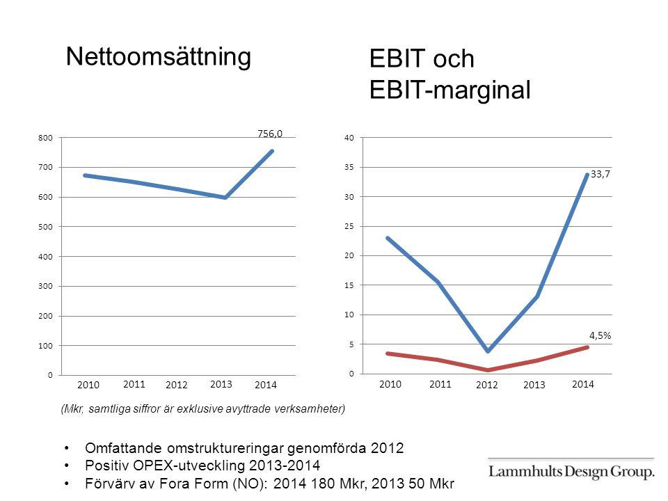 2010 2011 2012 2013 2014 2010 2011 2012 2013 2014 756,0 Nettoomsättning 33,7 4,5% EBIT och EBIT-marginal (Mkr, samtliga siffror är exklusive avyttrade verksamheter) Omfattande omstruktureringar genomförda 2012 Positiv OPEX-utveckling 2013-2014 Förvärv av Fora Form (NO): 2014 180 Mkr, 2013 50 Mkr