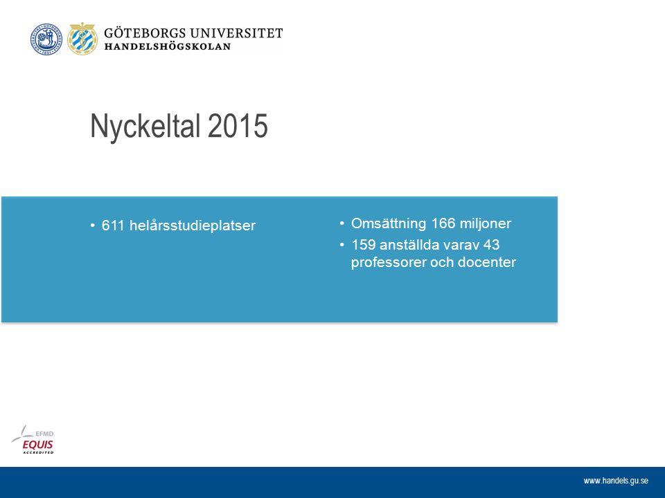 www.handels.gu.se Nyckeltal 2015 611 helårsstudieplatser Omsättning 166 miljoner 159 anställda varav 43 professorer och docenter