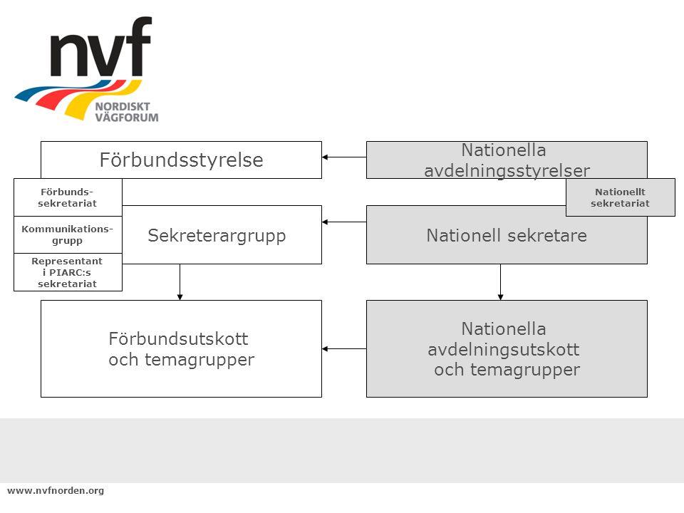 www.nvfnorden.org UtskottArbetsområde Organisering och marknadVägsektorns marknadsutveckling och organisationsförnyelse.