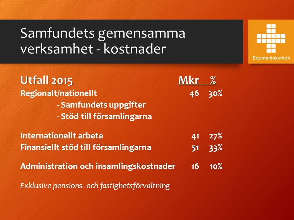Samfundets gemensamma verksamhet - kostnader Utfall 2015Mkr% Regionalt/nationellt4630% - Samfundets uppgifter - Stöd till församlingarna Internationel