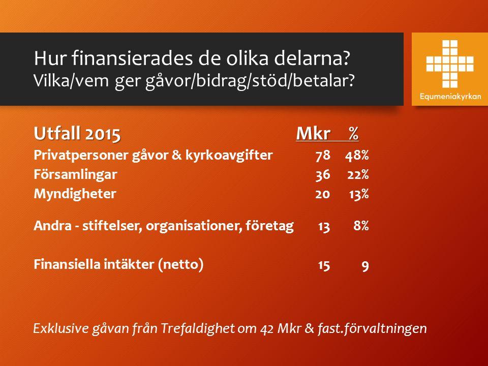 Hur finansierades de olika delarna? Vilka/vem ger gåvor/bidrag/stöd/betalar? Utfall 2015Mkr% Privatpersoner gåvor & kyrkoavgifter 7848% Församlingar36