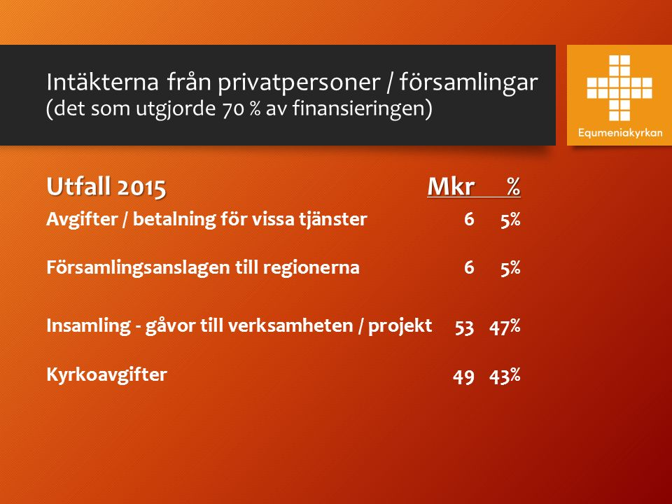 Intäkterna från privatpersoner / församlingar (det som utgjorde 70 % av finansieringen) Utfall 2015Mkr% Avgifter / betalning för vissa tjänster 65% Fö