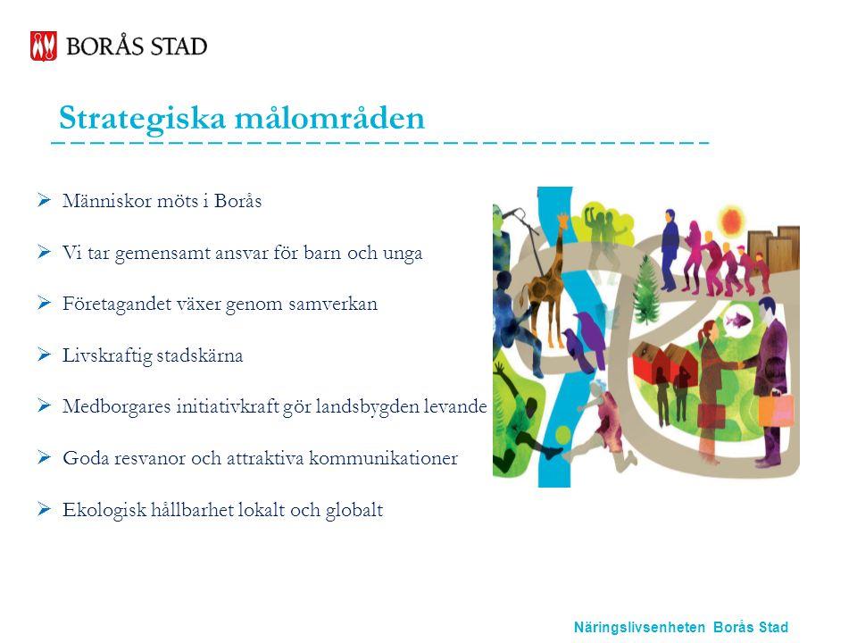 Näringslivsenheten Borås Stad Strategiska målområden  Människor möts i Borås  Vi tar gemensamt ansvar för barn och unga  Företagandet växer genom samverkan  Livskraftig stadskärna  Medborgares initiativkraft gör landsbygden levande  Goda resvanor och attraktiva kommunikationer  Ekologisk hållbarhet lokalt och globalt