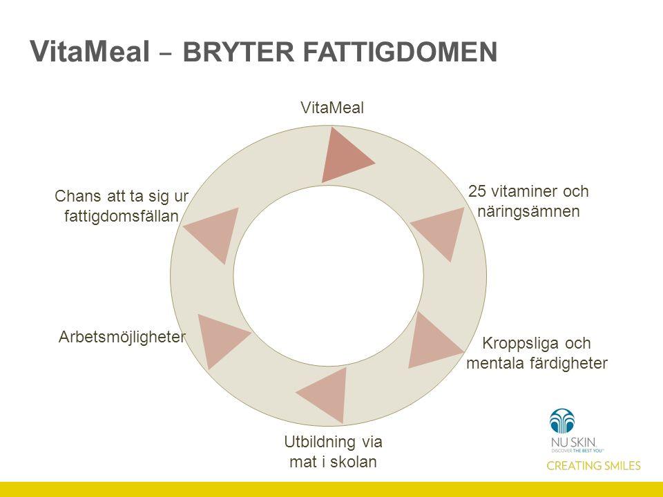VitaMeal 25 vitaminer och näringsämnen Kroppsliga och mentala färdigheter Utbildning via mat i skolan Arbetsmöjligheter Chans att ta sig ur fattigdomsfällan VitaMeal – BRYTER FATTIGDOMEN