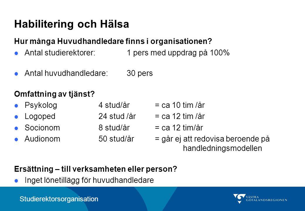 Kungälvs sjukhus Ingen studierektor, men en utbildningssekreterare som handlägger gymnasie- och YH- utbildningar samt Akademiska vårdutbildningar Hur många Huvudhandledare finns i organisationen.