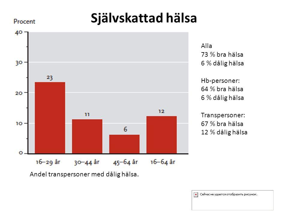 Självskattad hälsa Alla 73 % bra hälsa 6 % dålig hälsa Hb-personer: 64 % bra hälsa 6 % dålig hälsa Transpersoner: 67 % bra hälsa 12 % dålig hälsa Ande