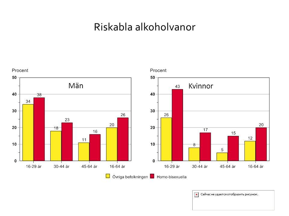 Riskabla alkoholvanor Män Kvinnor