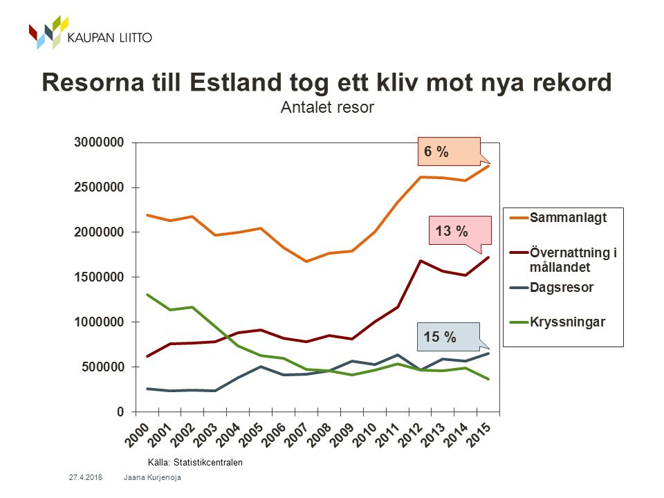 Resorna till Estland tog ett kliv mot nya rekord Antalet resor Jaana Kurjenoja 27.4.2016