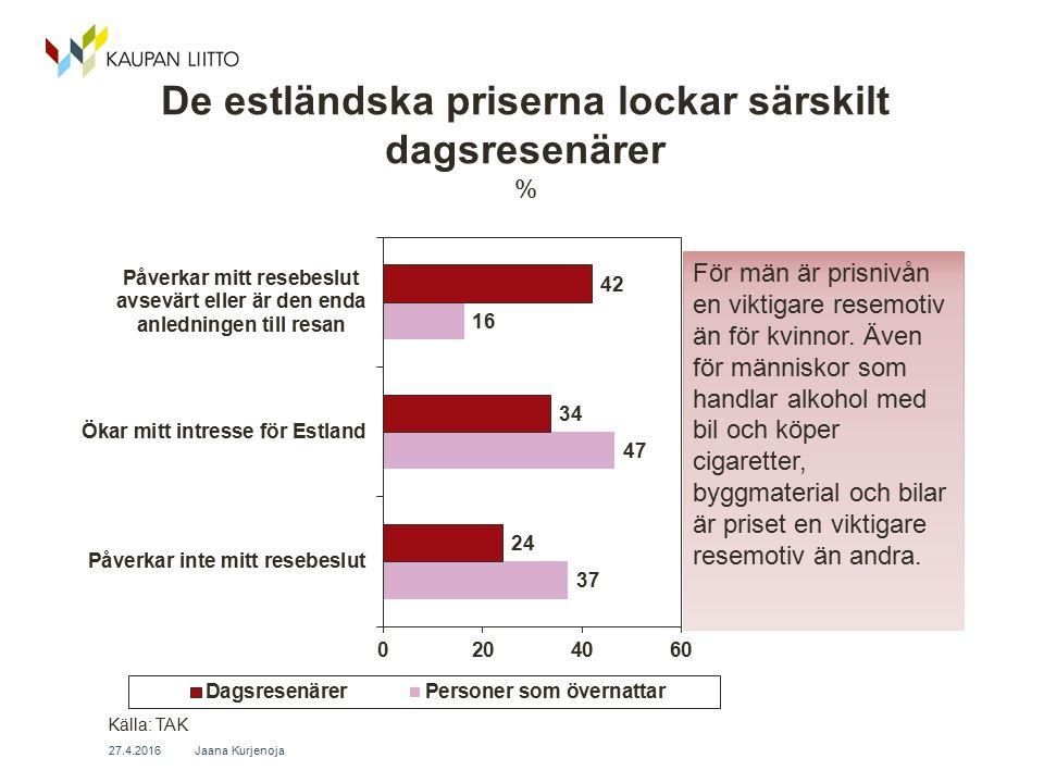 De estländska priserna lockar särskilt dagsresenärer % Jaana Kurjenoja 27.4.2016 Källa: TAK