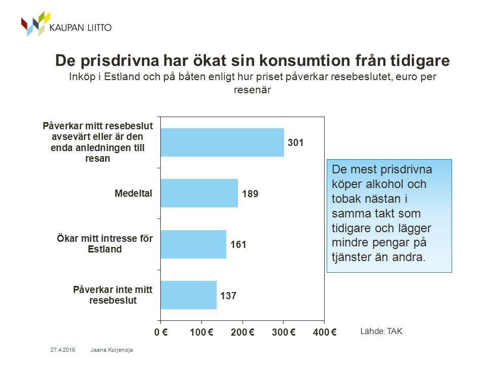 De prisdrivna har ökat sin konsumtion från tidigare Inköp i Estland och på båten enligt hur priset påverkar resebeslutet, euro per resenär Jaana Kurjenoja 27.4.2016