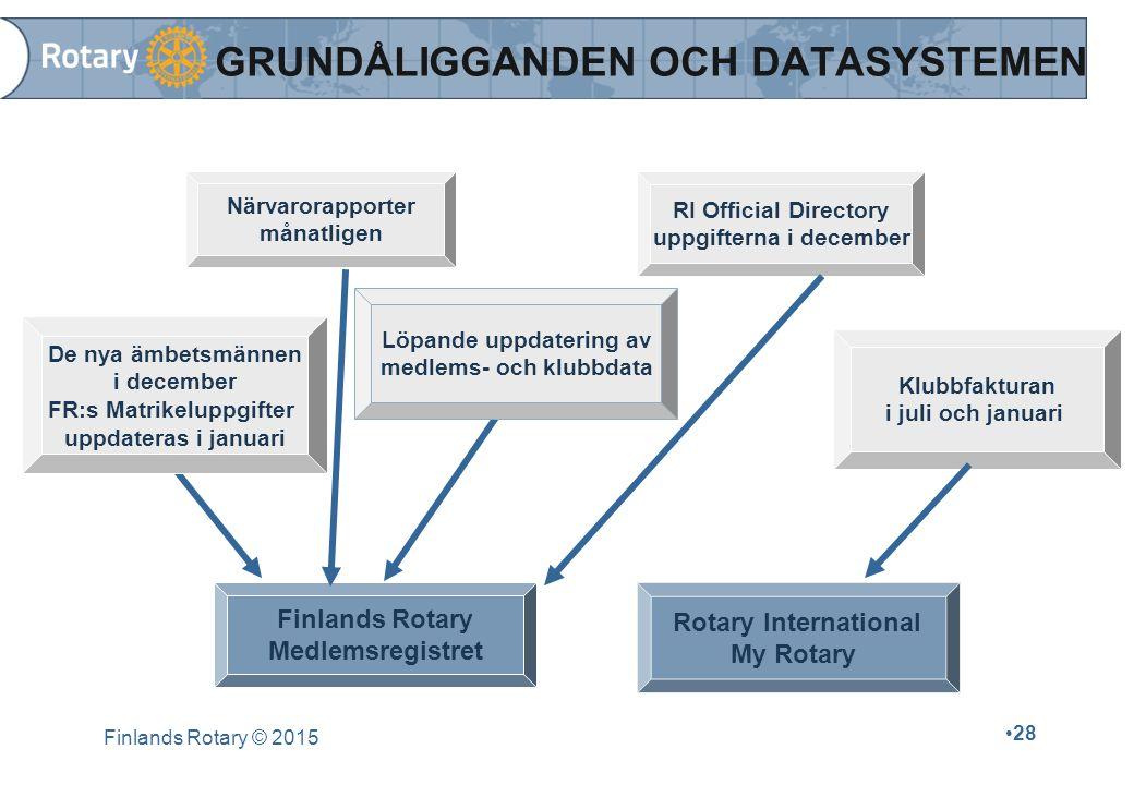 Finlands Rotary © 2015 28 GRUNDÅLIGGANDEN OCH DATASYSTEMEN Finlands Rotary Medlemsregistret Rotary International My Rotary De nya ämbetsmännen i decem
