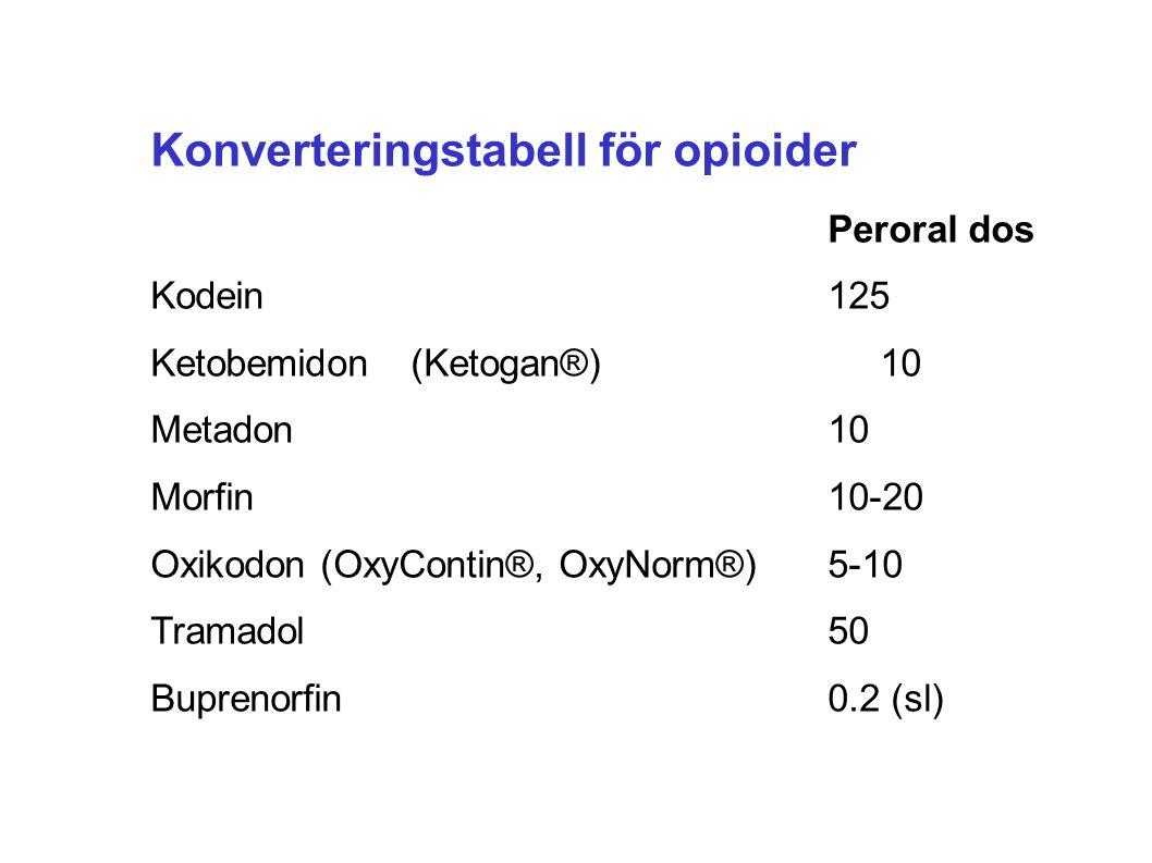 Konverteringstabell för opioider Peroral dos Kodein125 Ketobemidon(Ketogan®)10 Metadon10 Morfin10-20 Oxikodon (OxyContin®, OxyNorm®)5-10 Tramadol50 Buprenorfin0.2 (sl)