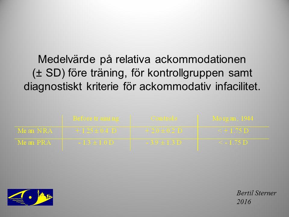 Bertil Sterner 2016 Medelvärde på relativa ackommodationen (± SD) före träning, för kontrollgruppen samt diagnostiskt kriterie för ackommodativ infaci