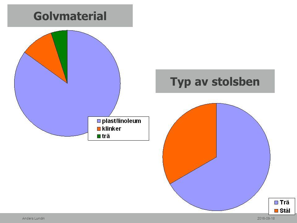 Golvmaterial Typ av stolsben 2016-09-18Anders Lundin