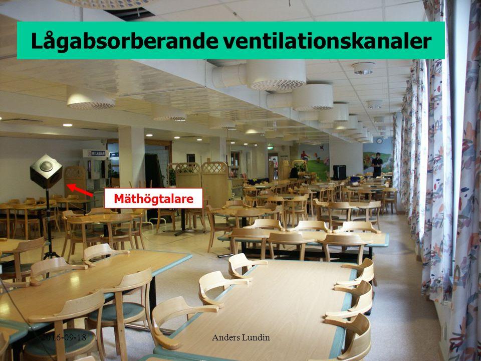 Lågabsorberande ventilationskanaler Mäthögtalare 2016-09-18Anders Lundin