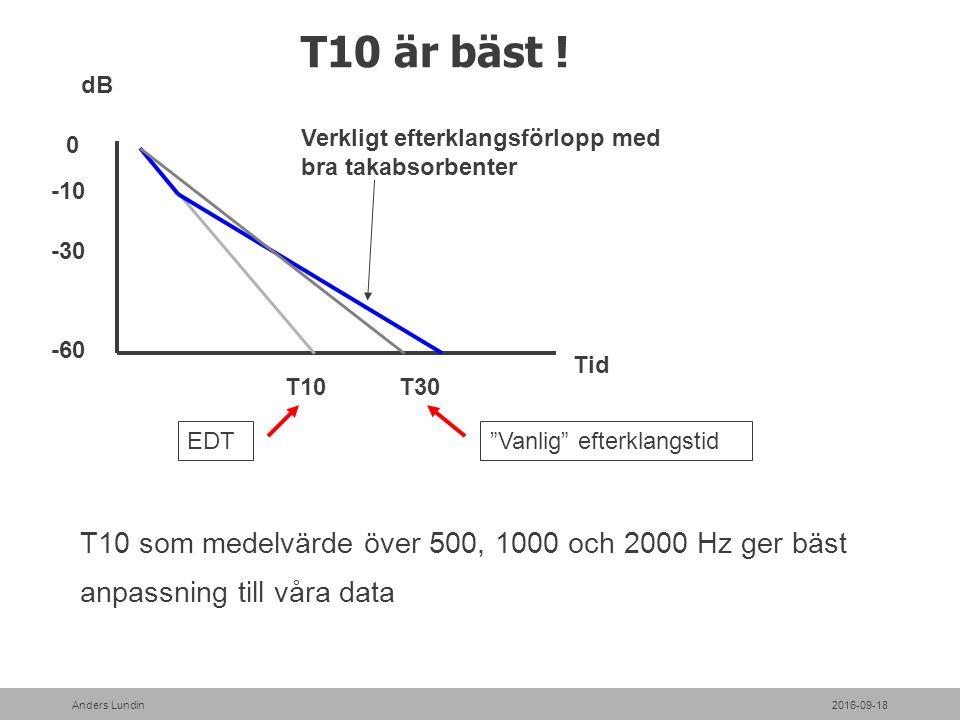 T10 är bäst ! T10 som medelvärde över 500, 1000 och 2000 Hz ger bäst anpassning till våra data 2016-09-18Anders Lundin 0 -10 dB -30 Tid Verkligt efter