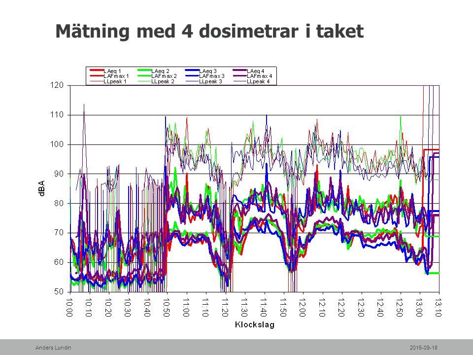 Mätning med 4 dosimetrar i taket 2016-09-18Anders Lundin