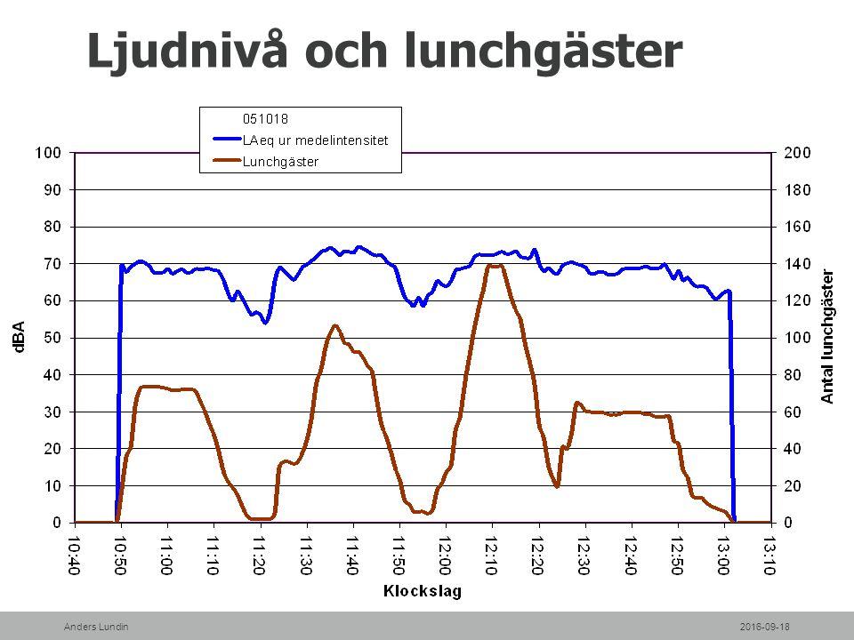 Ljudnivå och lunchgäster 2016-09-18Anders Lundin